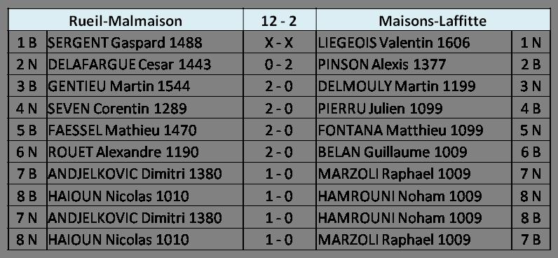 Score R6 N4J