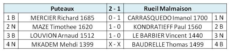 Score_Crit Fou_R2