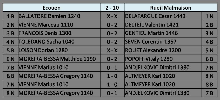 Score R3 N4J