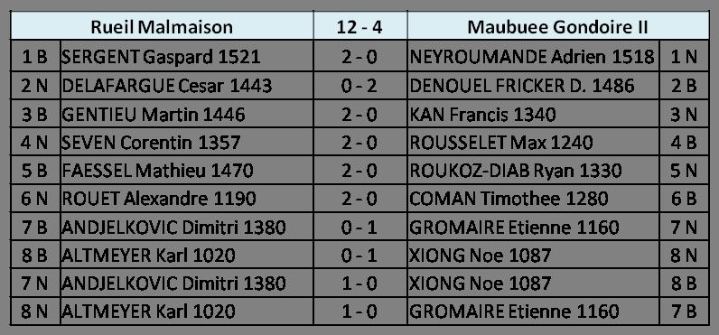 Score R4 N4J