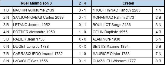 Score N3_R1
